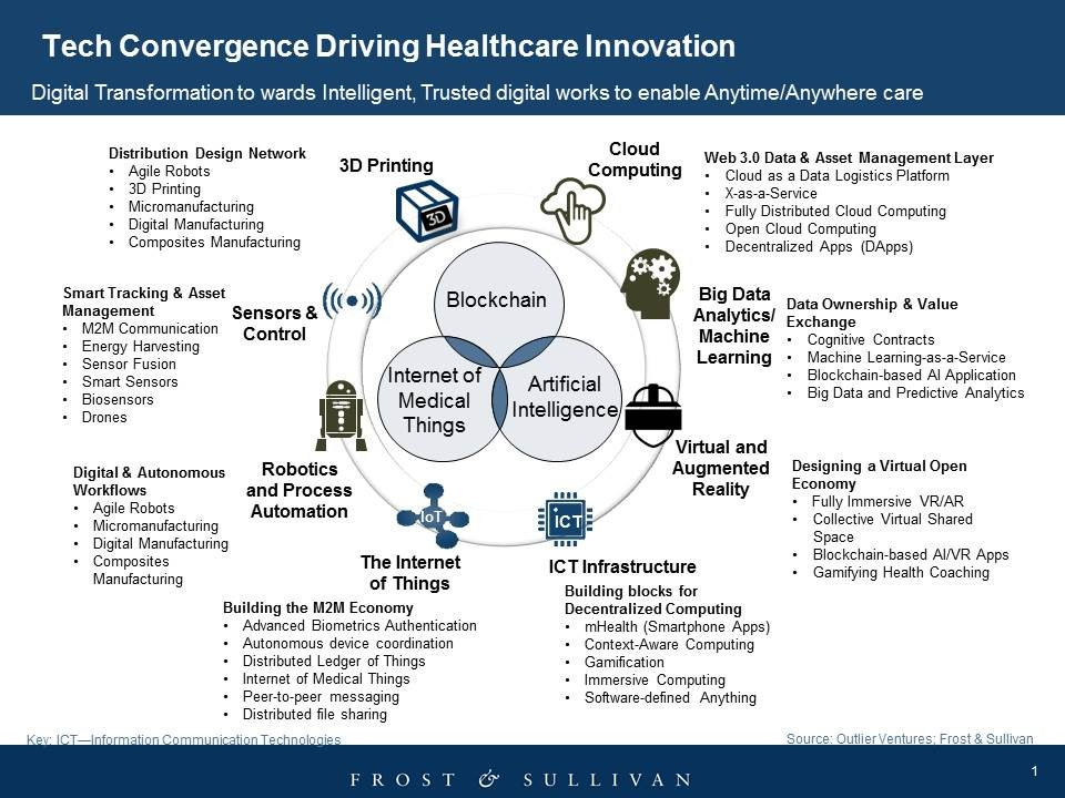 Innovations in Healthcare: Challenges and the Role of Digital Transformation